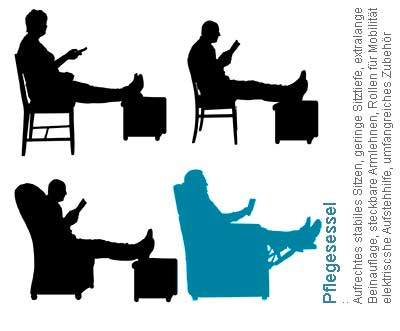 """Natürlich kann man einen Stuhl oder den alten TV-Sessel nehmen, sich einen Hocker suchen und """"Sitzen"""" / Ruhen. Was dazu im Gegensatz ein Pflegesessel beiden kann, lesen Sie auf diesen Seiten."""